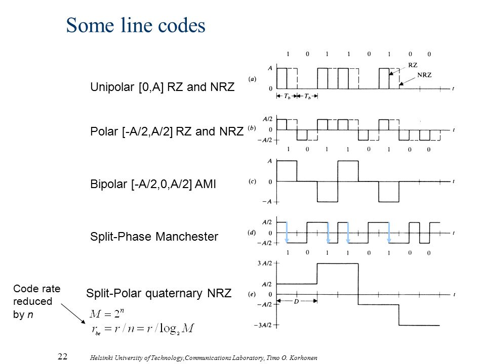 Some line codes Unipolar [0,A] RZ and NRZ Polar [-A/2,A/2] RZ and NRZ